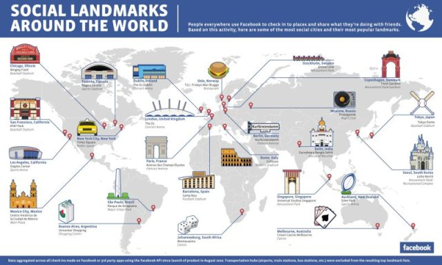 Social Landmarks Around the World, źrodło: http://newsroom.fb.com