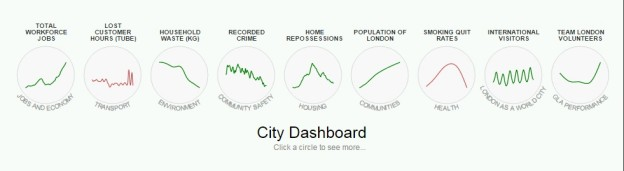 Niektóre dane, dostępne w London DataStore, http://data.london.gov.uk/